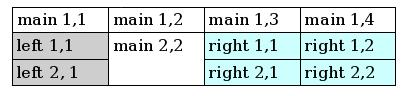 Sample table with spanned rows