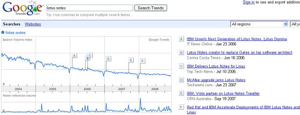 Google Trends for Lotus Notes