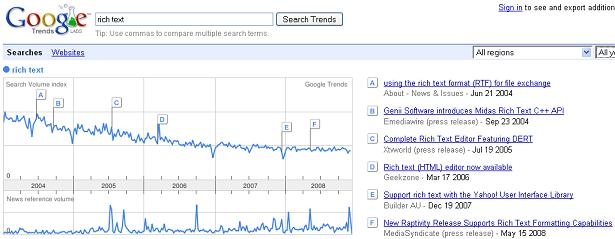 Google Trends for rich text