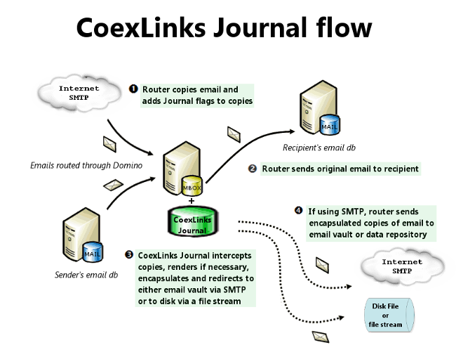 CoexLinks Journaling