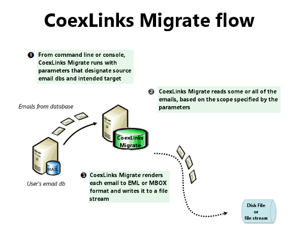 CoexLinks Migrate