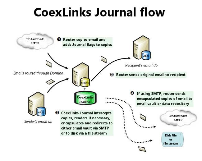 Genii Software | CoexJournal